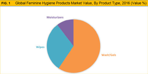 Female Hygiene Products Market