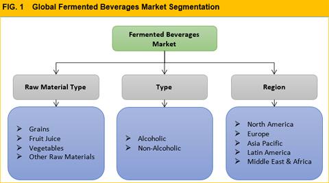 beverage market segmentation