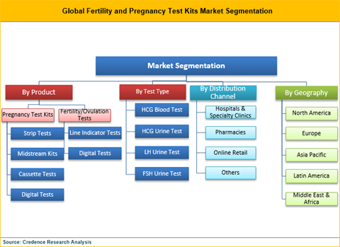 Fertility And Pregnancy Test Kits Market