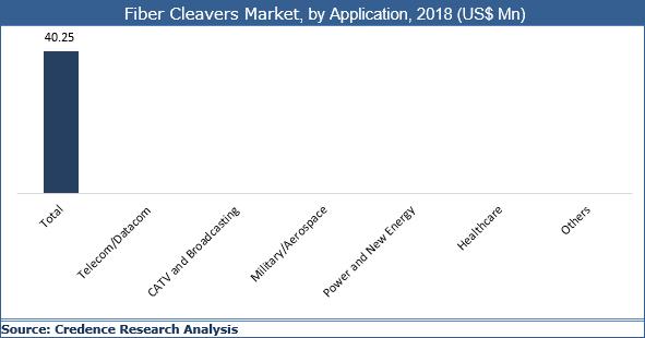 Fiber Cleavers Market