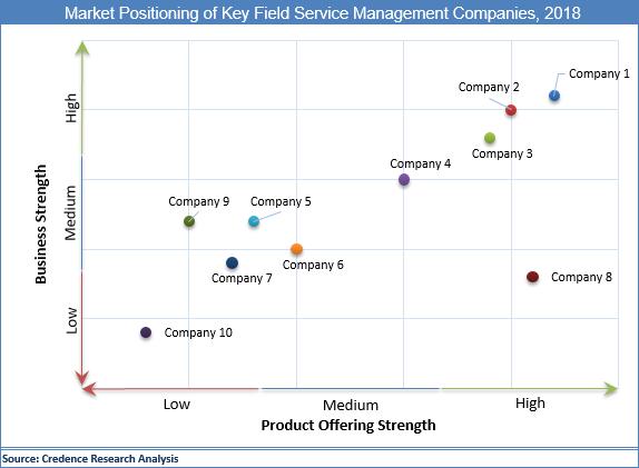 Field Service Management Market