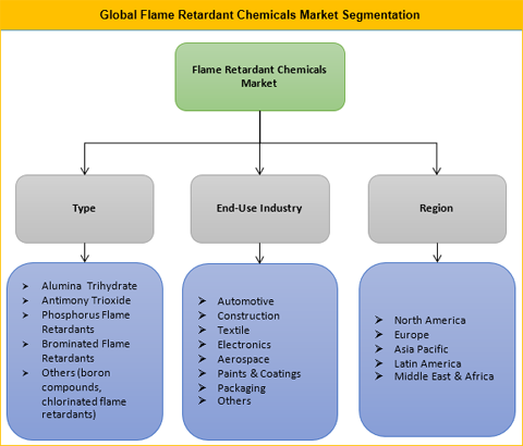 Flame Retardant Chemicals Market