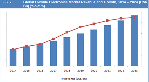 """global consumer electronics market forecast 2018 Consumer electronics market report reviews how current approaches in  market : sales, consumption, demand and forecast 2017-2026  """"international  consumer electronics market research report 2018"""" liable for its."""