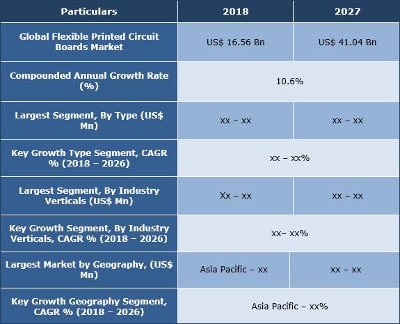 Flexible Printed Circuit Boards Market