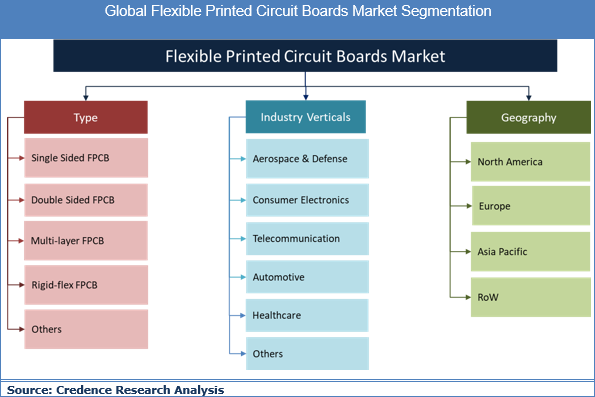 Flexible Printed Circuit Boards Market