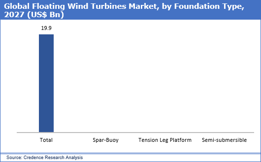 Floating Wind Turbines Market