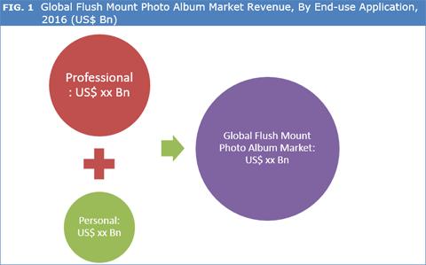 Flush Mount Photo Album Market