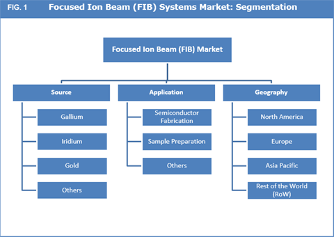 Focused Ion Beam (FIB) Systems Market