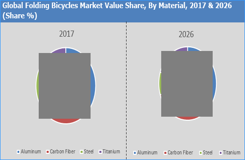 Folding Bicycles Market