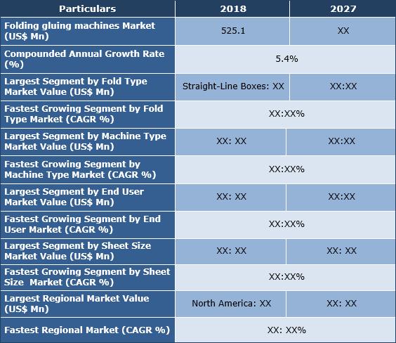 Folding Gluing Machines Market