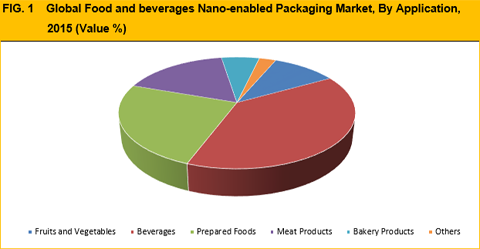 Food and Beverages Nano-enabled Packaging Market