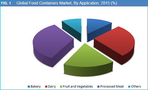 Food Containers Market