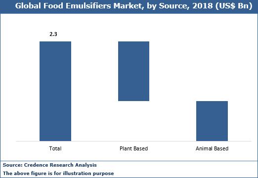 Food Emulsifiers Market