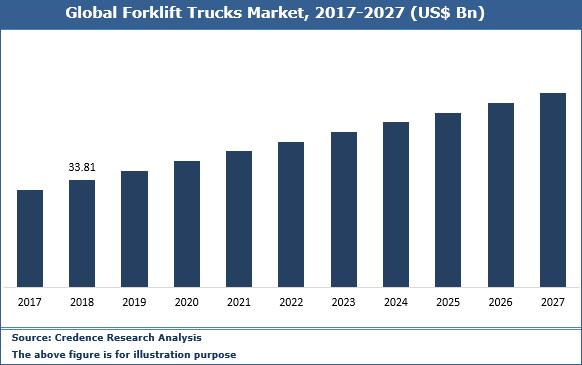 Forklift Trucks Market
