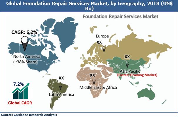 Foundation Repair Services Market