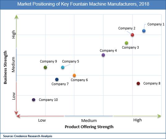 Fountain Machine Market