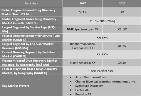 Fragment-based Drug Discovery Market