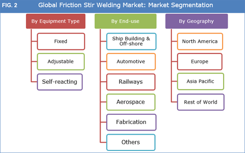 Friction Stir Welding Market