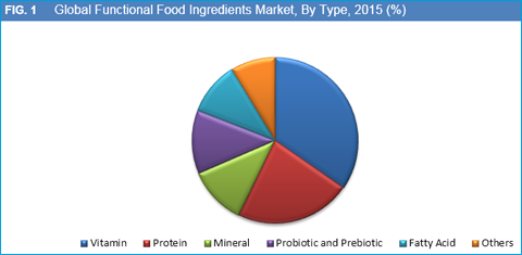Food Ingredients of Info Halal Food