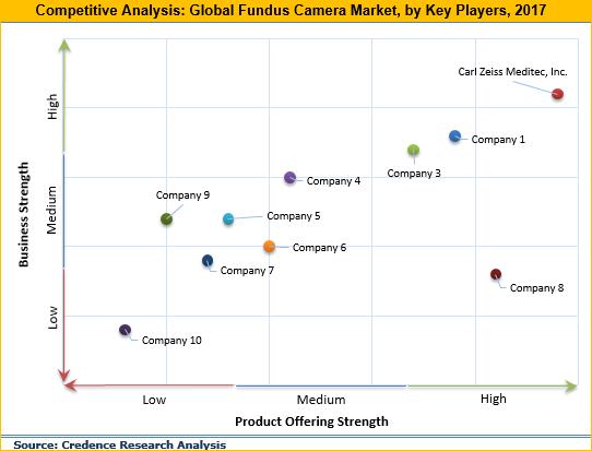 Fundus Camera Market