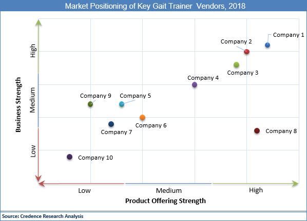 Gait Trainer Market