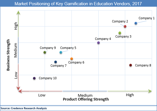 Gamification In Education Market