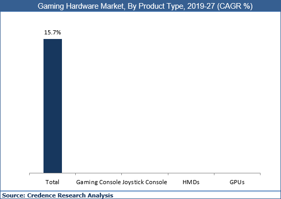 Gaming Hardware Market