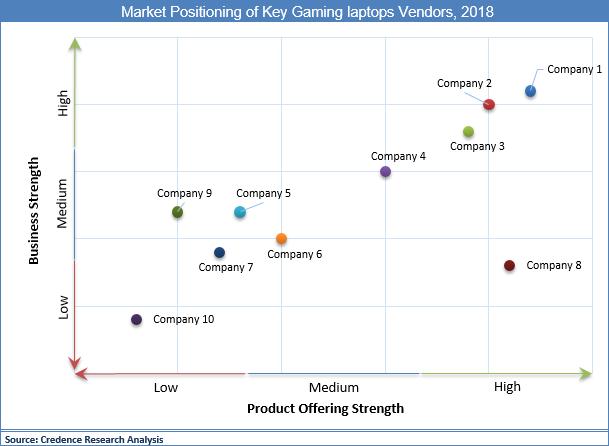 Gaming Laptops Market