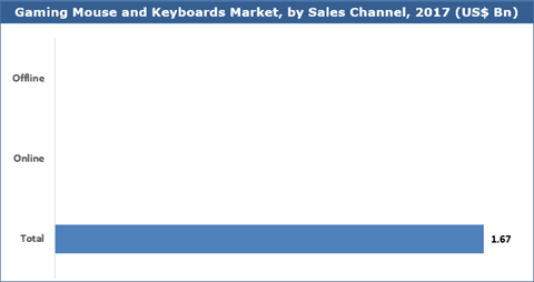 Gaming Mouse and Keyboards Market