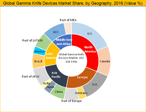 video case analysis brazil global market