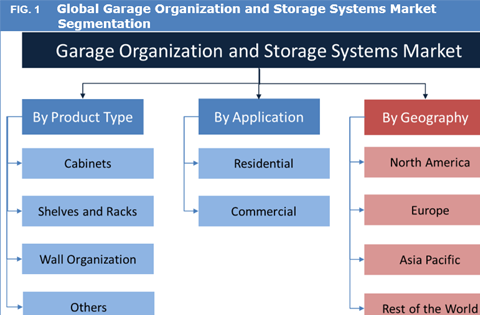 Garage Organization And Storage Systems Market