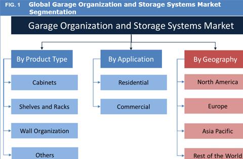 Garage Organization And Storage Systems Market