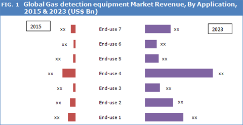 Gas Detection Equipment Market