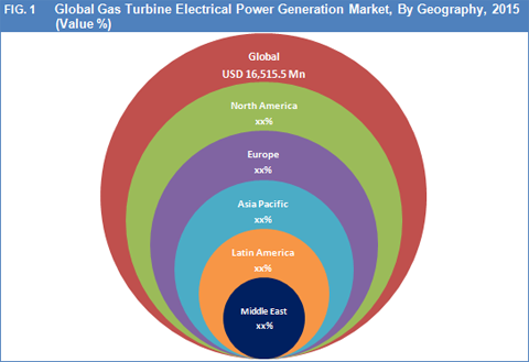 Gas Turbine Electrical Power Generation Market