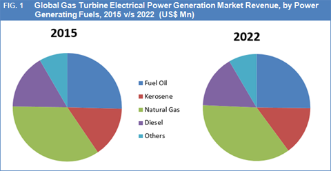 Gas Turbine Electrical Power Generation Market Size And