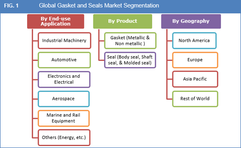 Gasket And Seals Market
