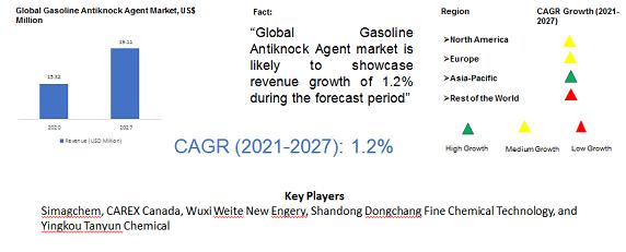 Global Gasoline Antiknock Agent Market
