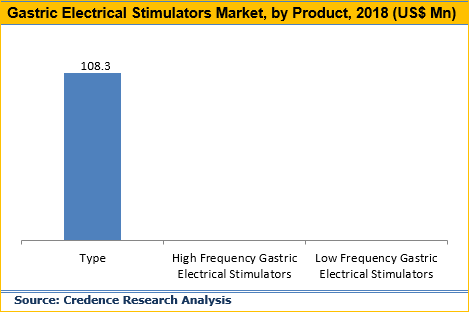 Gastric Electrical Stimulators Market