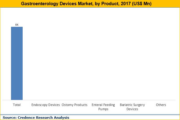 Gastroenterology Devices Market