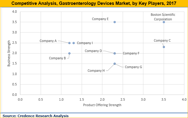 Gastroenterology Devices Market Size, Share And Forecast To 2026