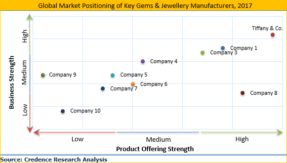 Gems And Jewelry Market