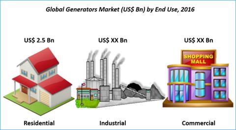 Generator Market