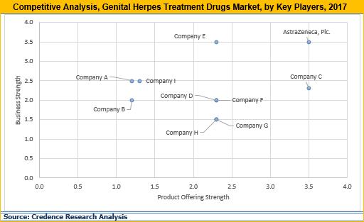 genital herpes treatment