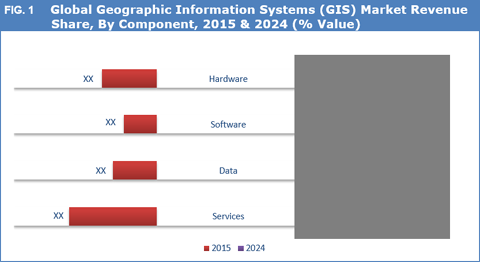 Geographic Information Systems (GIS) Market