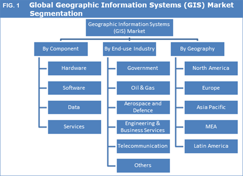 Geographic Information Systems Gis Market Size And