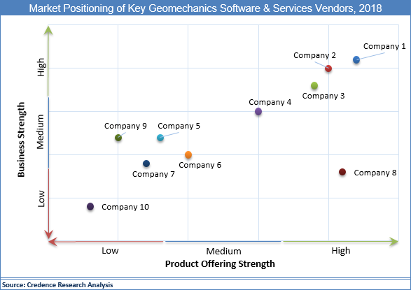 Geomechanics Software And Services Market