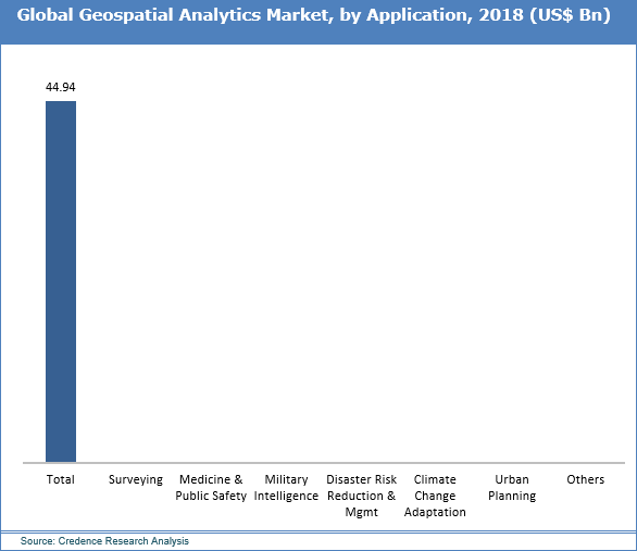 Geospatial Analytics Market