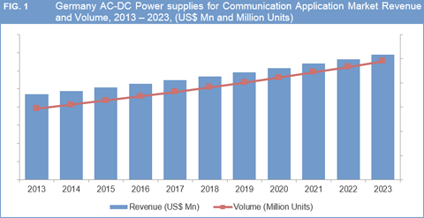 Germany AC/DC Power Supply Market