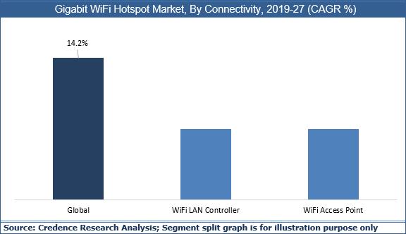 Gigabit WiFi Hotspot Market
