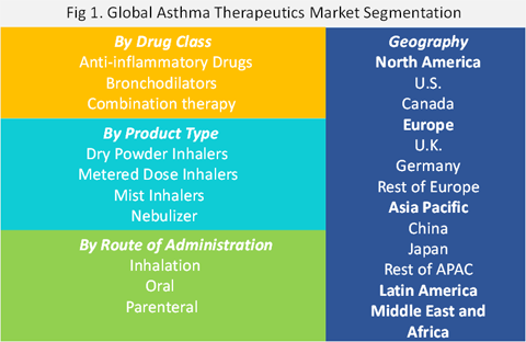 Asthma Therapeutics Market